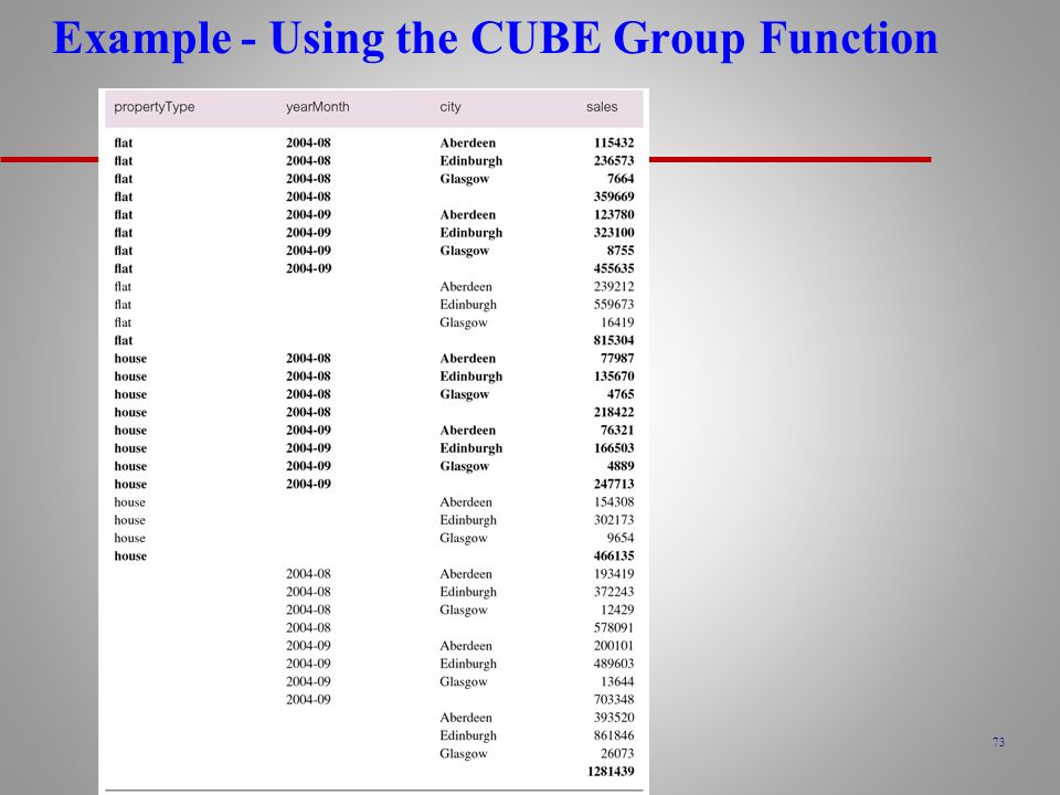 Example - Using the CUBE Group Function
