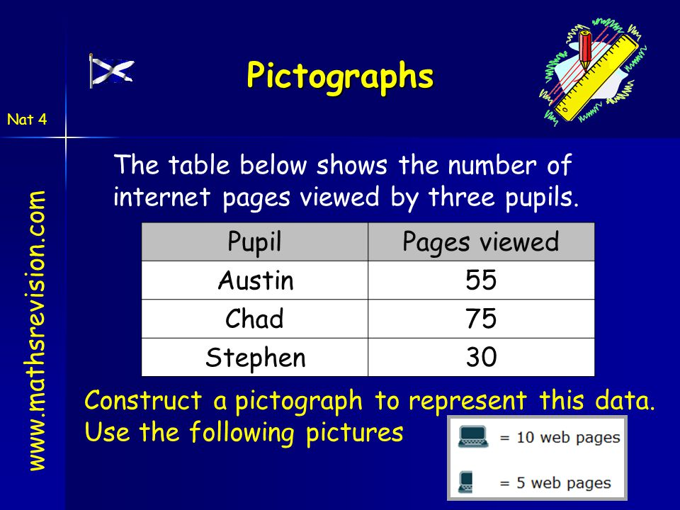 Pictographs The table below shows the number of