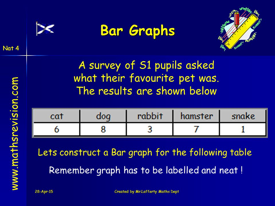 Bar Graphs A survey of S1 pupils asked what their favourite pet was.