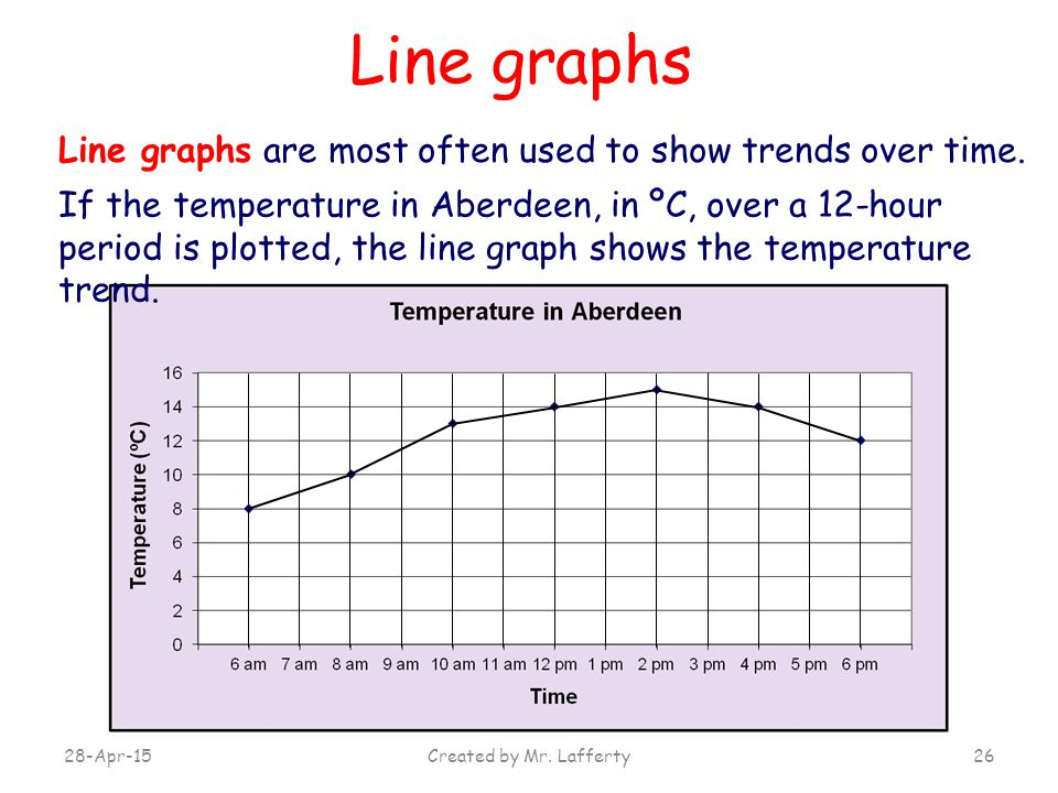 Line graphs Line graphs are most often used to show trends over time.