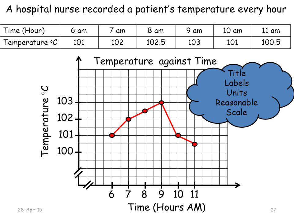 A hospital nurse recorded a patient's temperature every hour