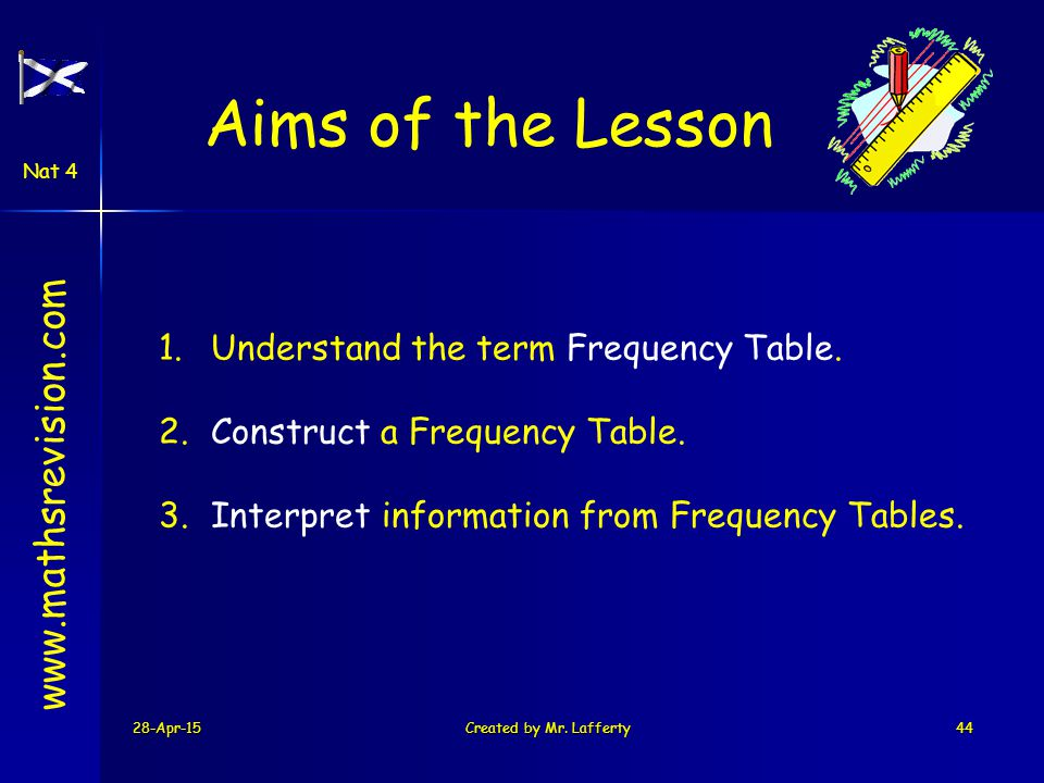 Aims of the Lesson www.mathsrevision.com
