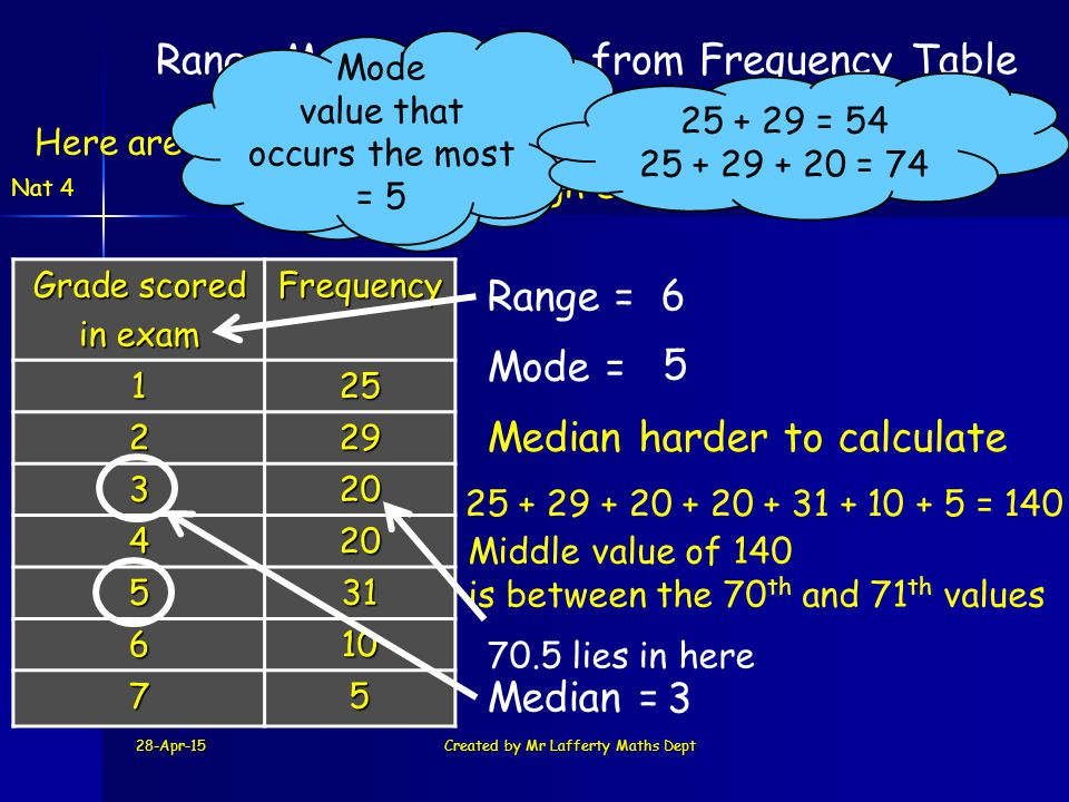 Range Mode & Median from Frequency Table