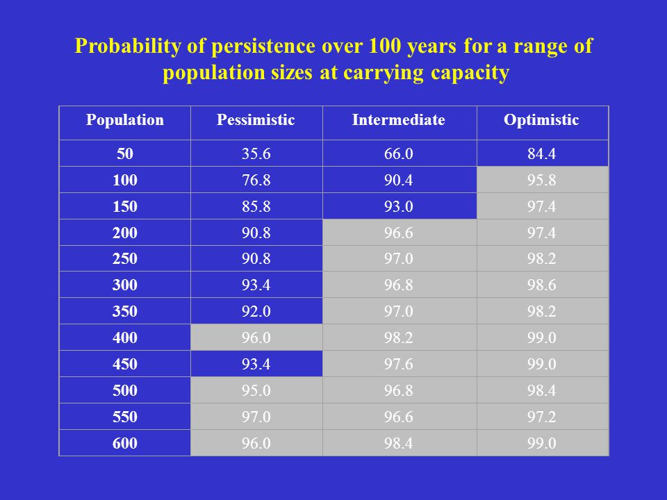 Probability of persistence over 100 years for a range of