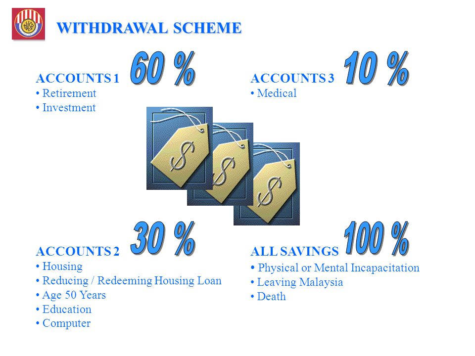 60 % 10 % 30 % 100 % WITHDRAWAL SCHEME ACCOUNTS 1 ACCOUNTS 3