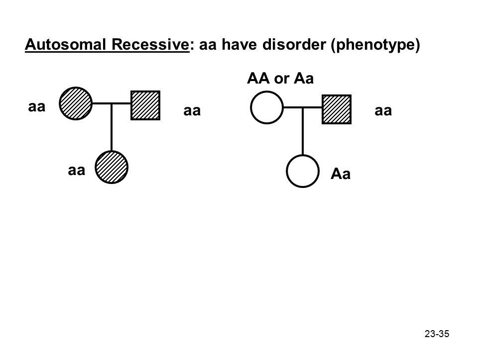 Autosomal Recessive: aa have disorder (phenotype)