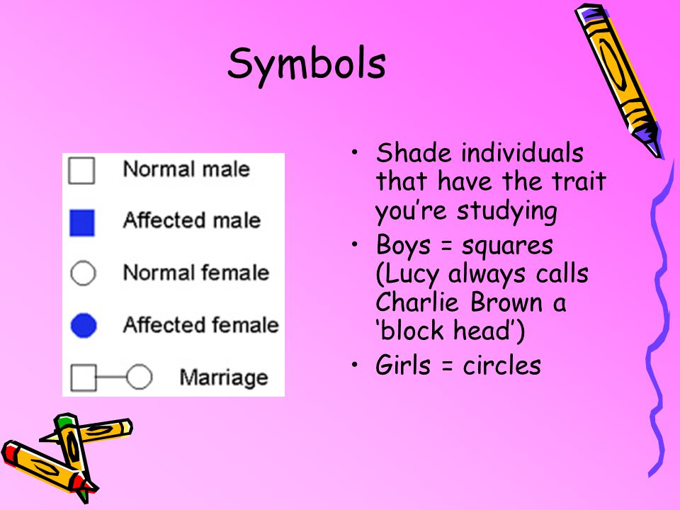 Symbols Shade individuals that have the trait you're studying