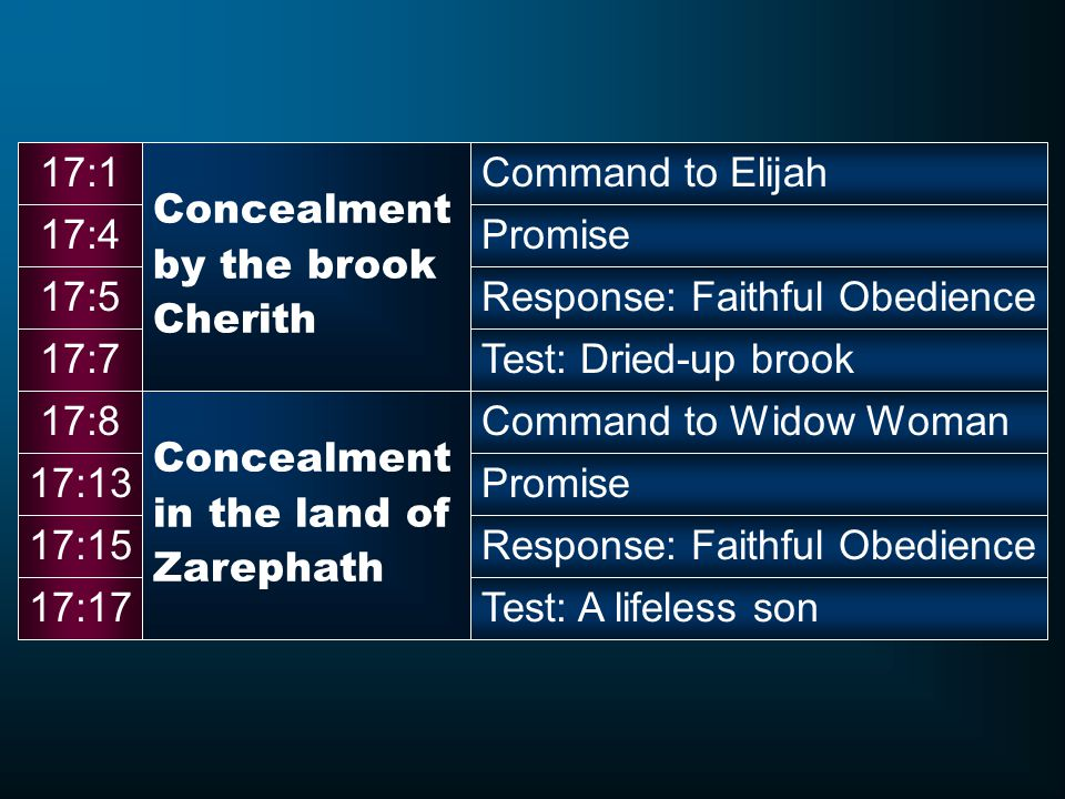 17:1 Concealment. by the brook. Cherith. Command to Elijah. 17:4. Promise. 17:5. Response: Faithful Obedience.