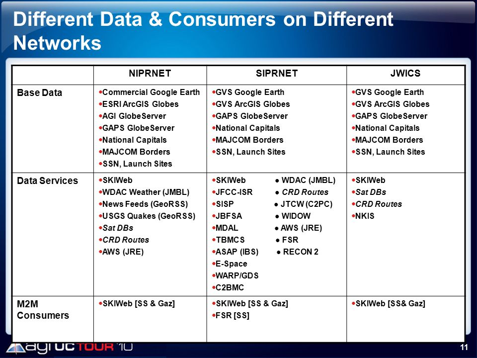 Different Data & Consumers on Different Networks