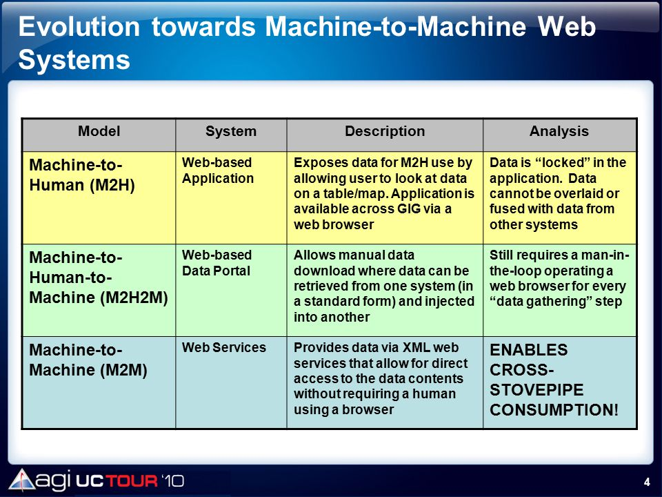 Evolution towards Machine-to-Machine Web Systems
