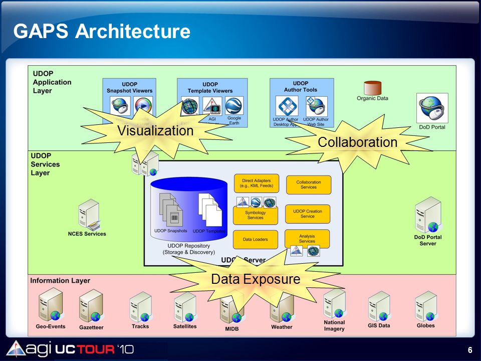 GAPS Architecture Visualization Collaboration Data Exposure