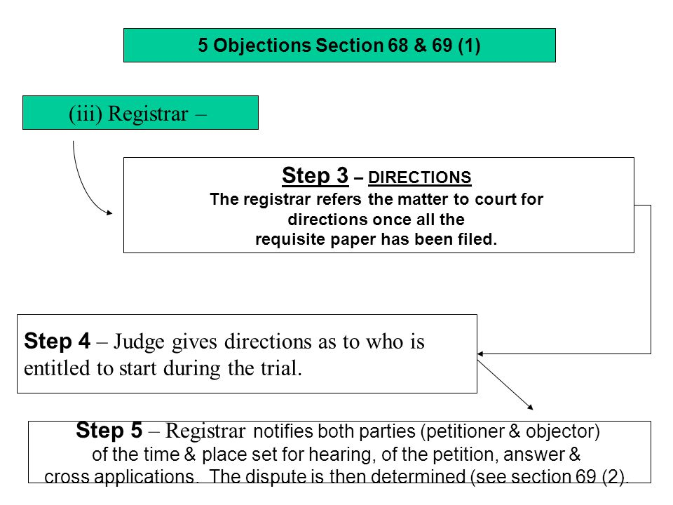 Step 4 – Judge gives directions as to who is