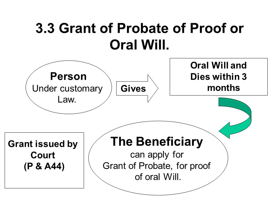 3.3 Grant of Probate of Proof or Oral Will.