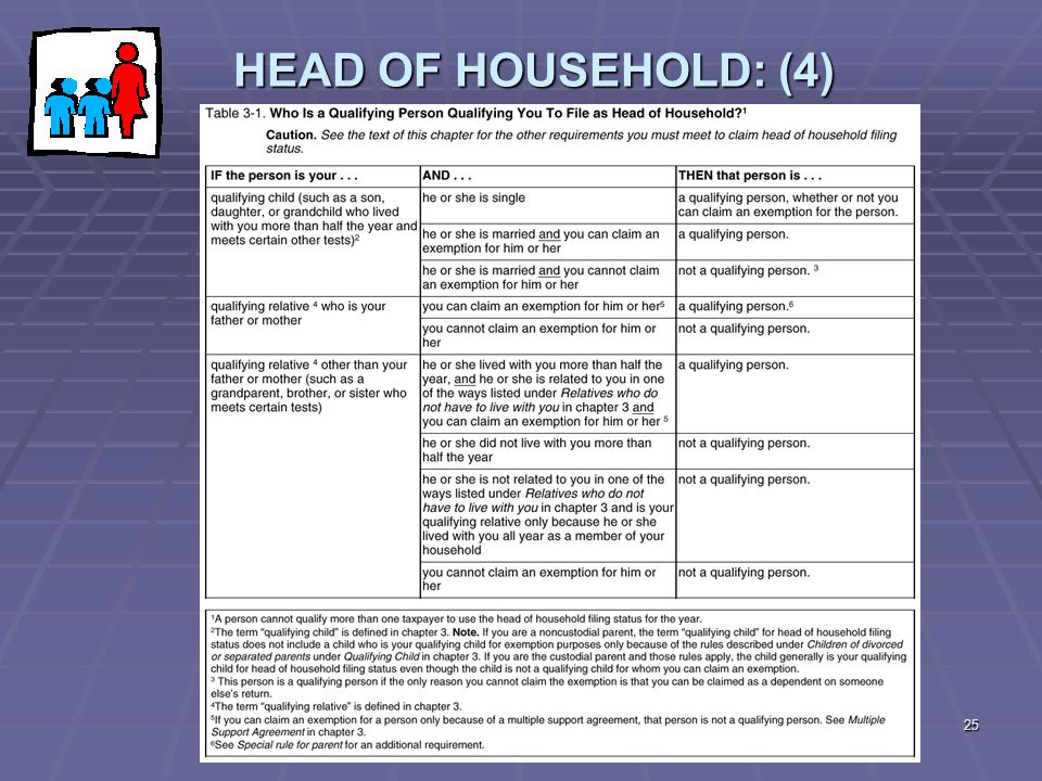 HEAD OF HOUSEHOLD: (4) This is from page 3-9. Go over the Table.