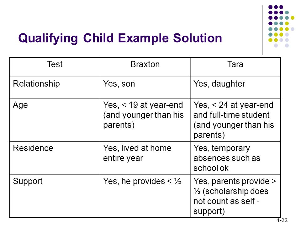 Qualifying Child Example Solution