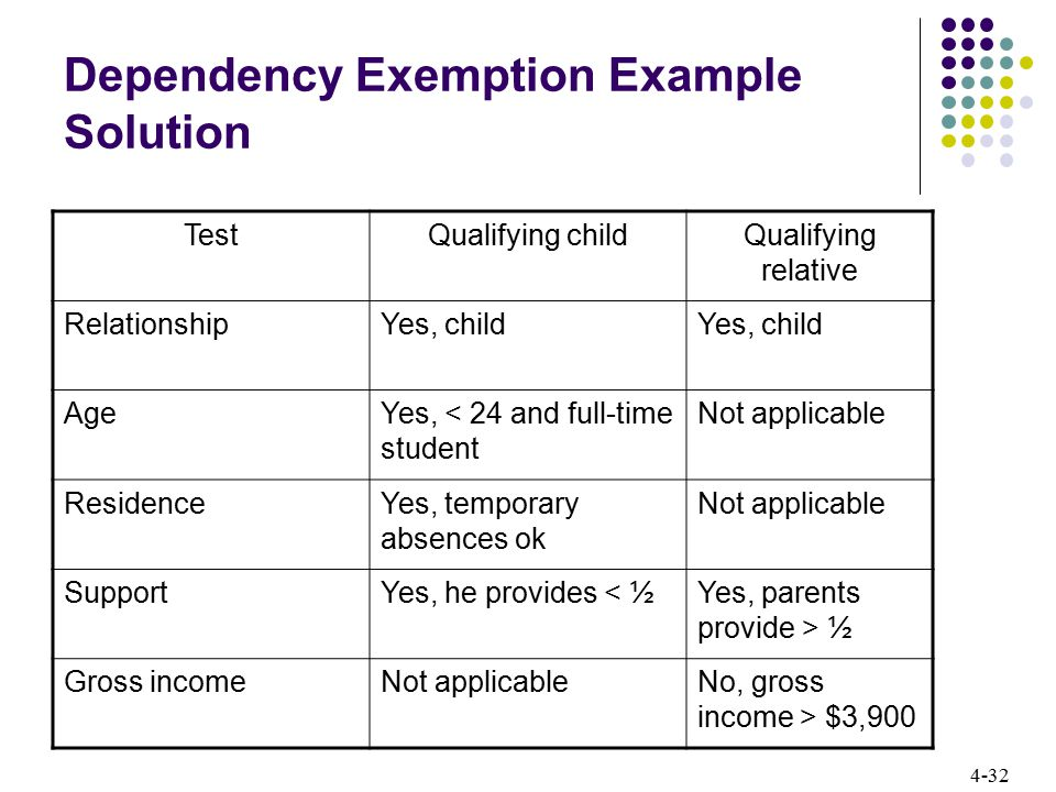 Dependency Exemption Example Solution