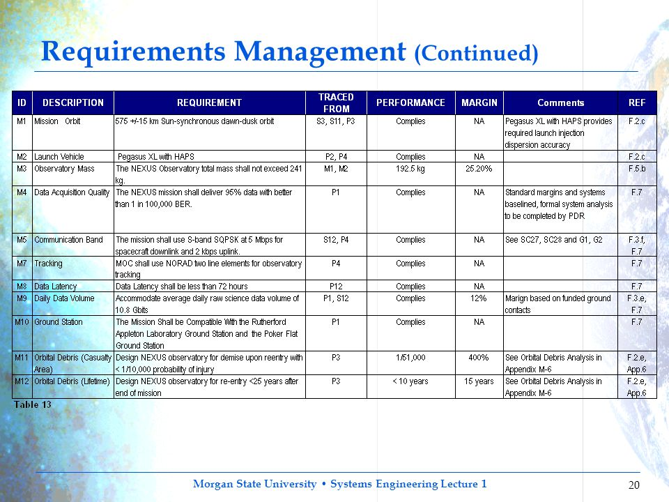 Requirements Management (Continued)