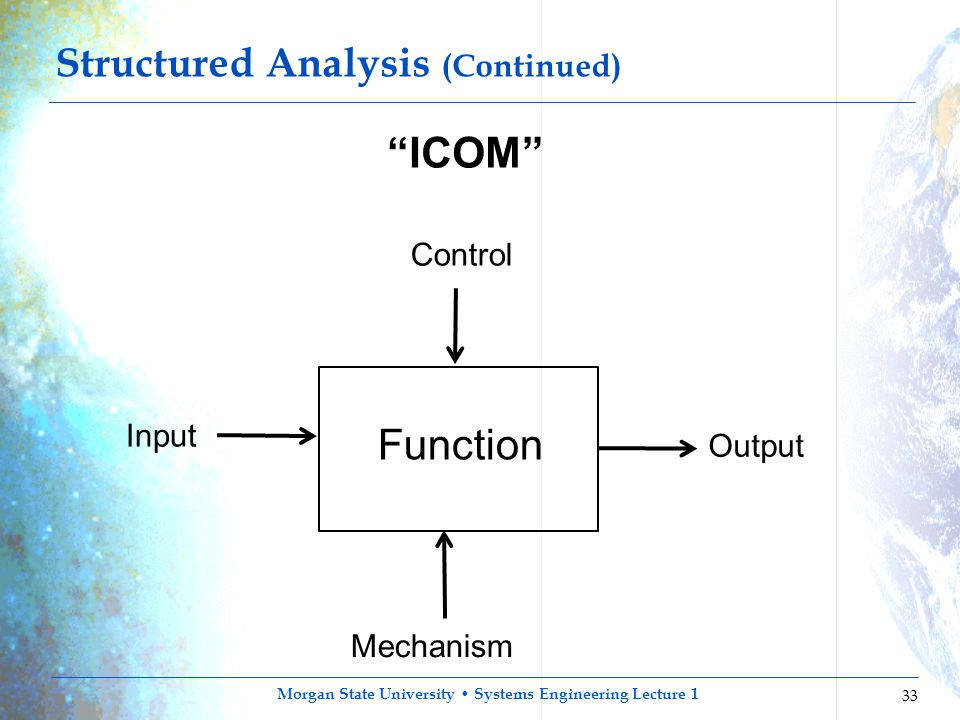 Structured Analysis (Continued)