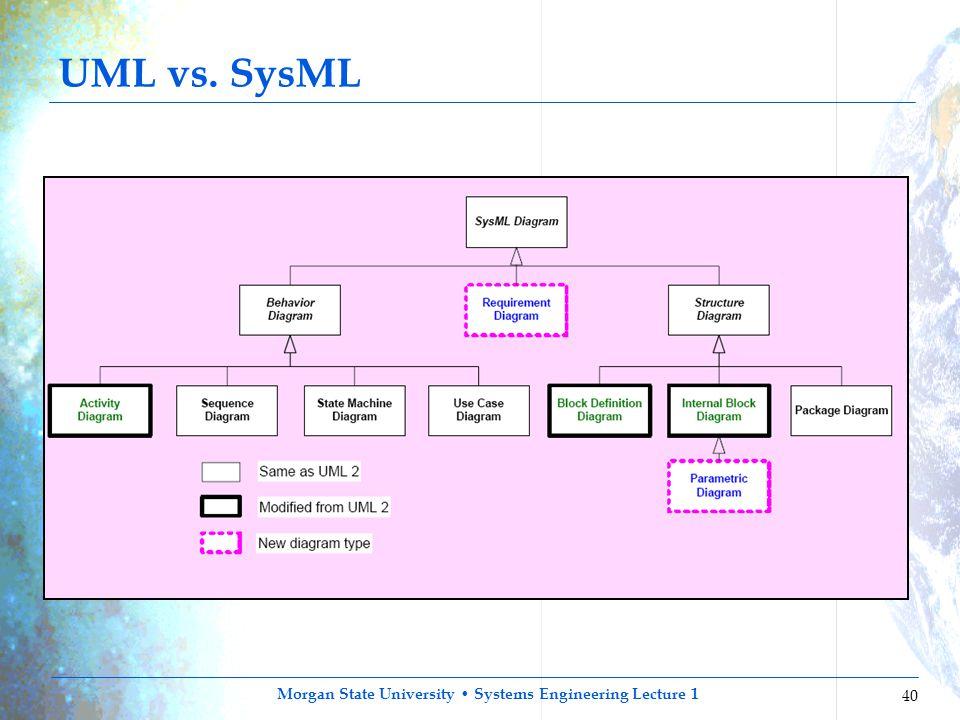 UML vs. SysML