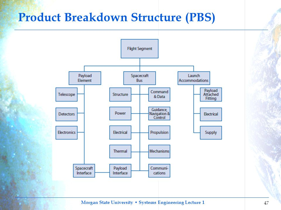 Product Breakdown Structure (PBS)