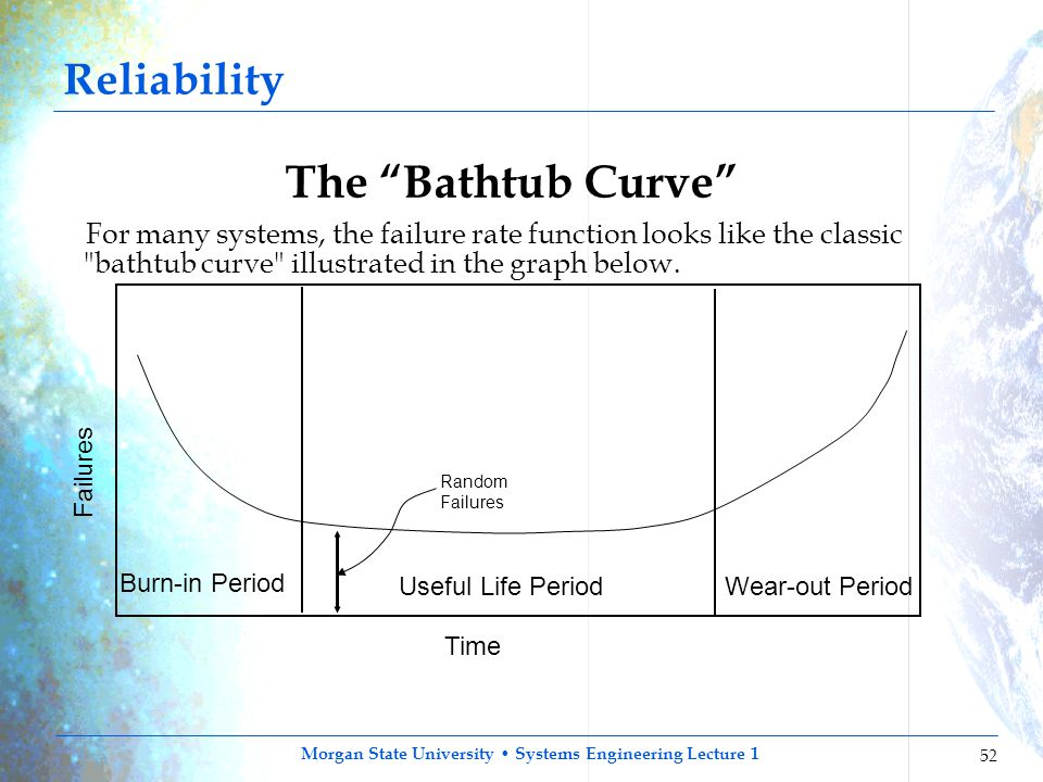 The Bathtub Curve Reliability
