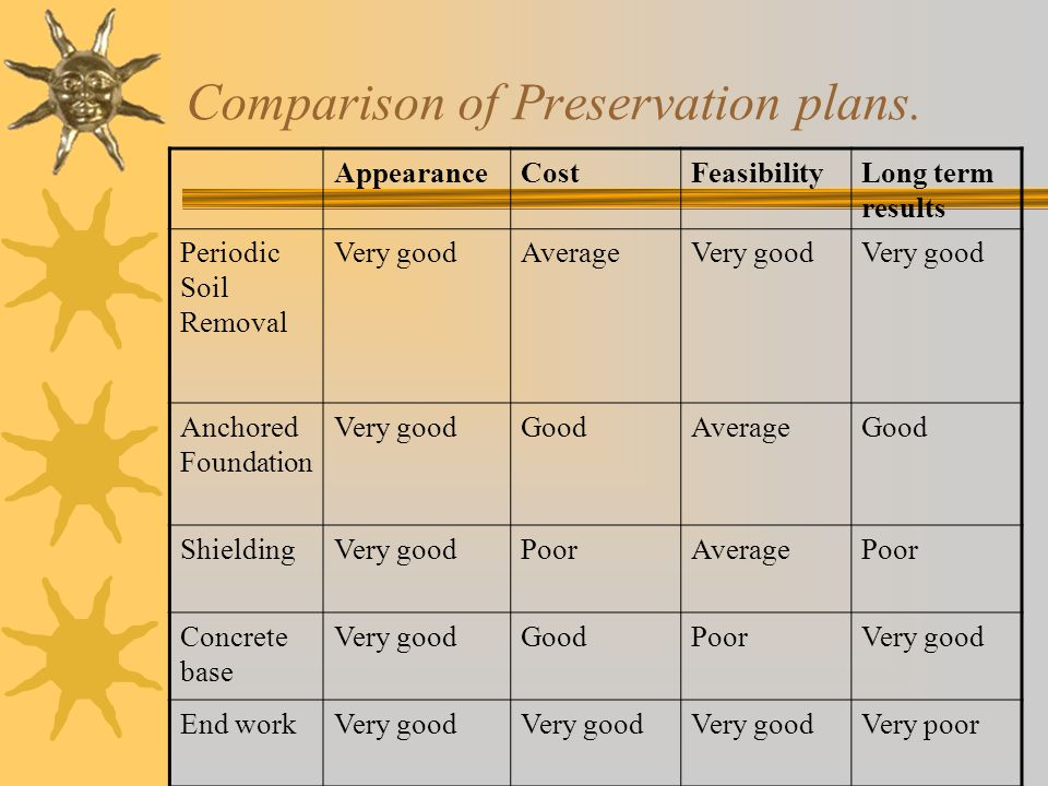 Comparison of Preservation plans.