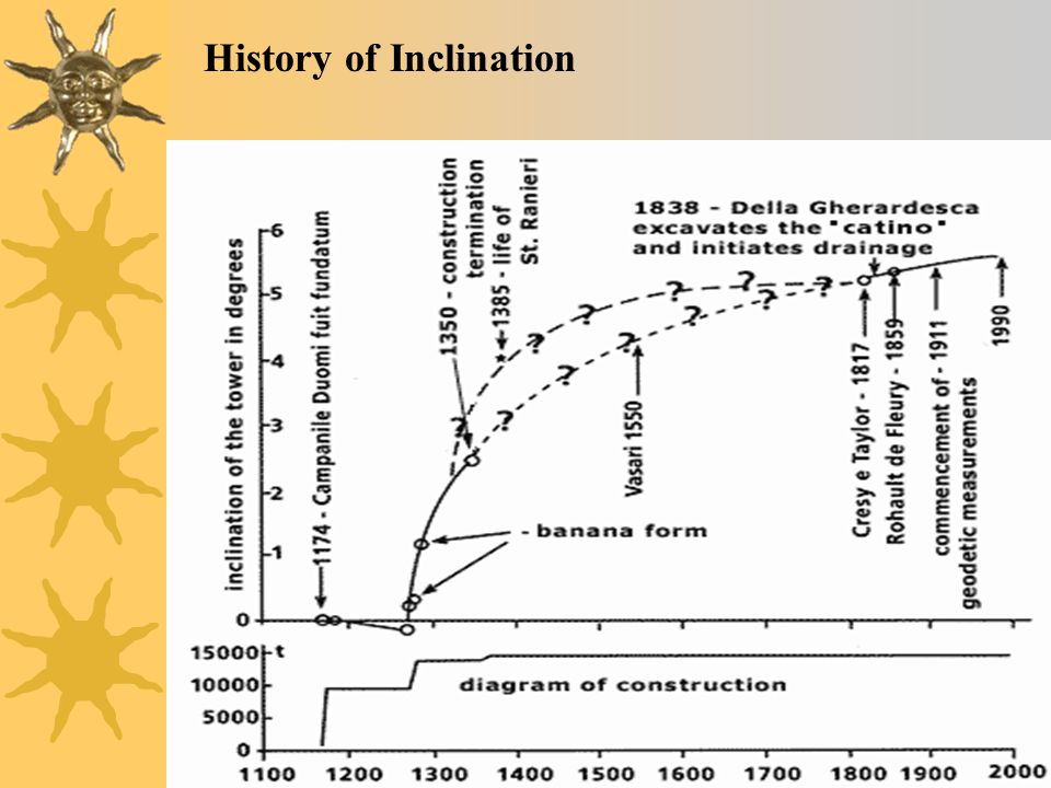 History of Inclination