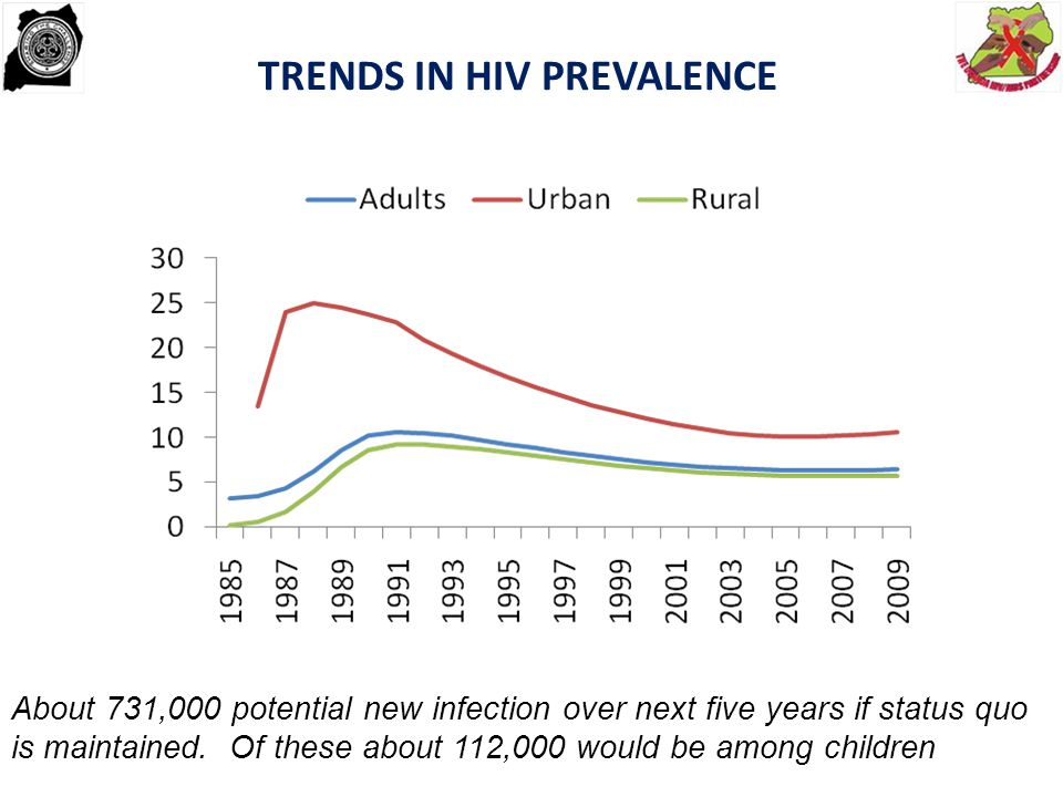 TRENDS IN HIV PREVALENCE