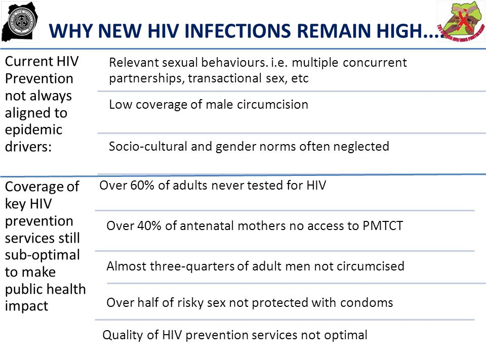 WHY NEW HIV INFECTIONS REMAIN HIGH....