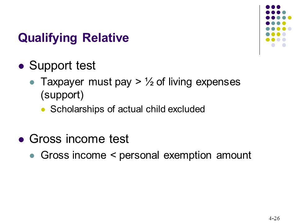 Qualifying Relative Support test Gross income test