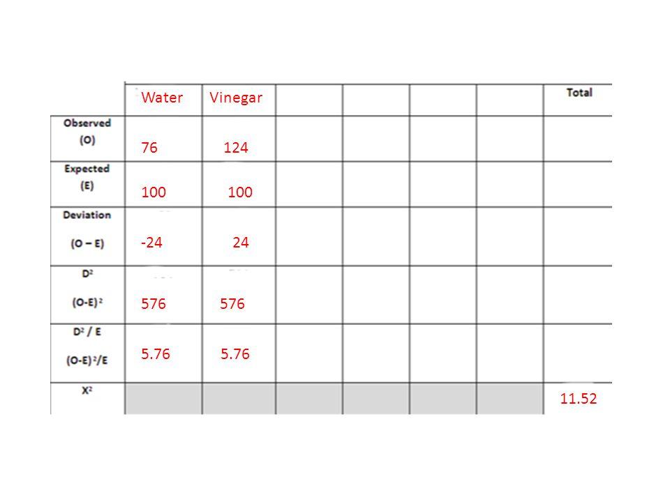 Water Vinegar 76 124. 100 100. -24 24. 576 576.