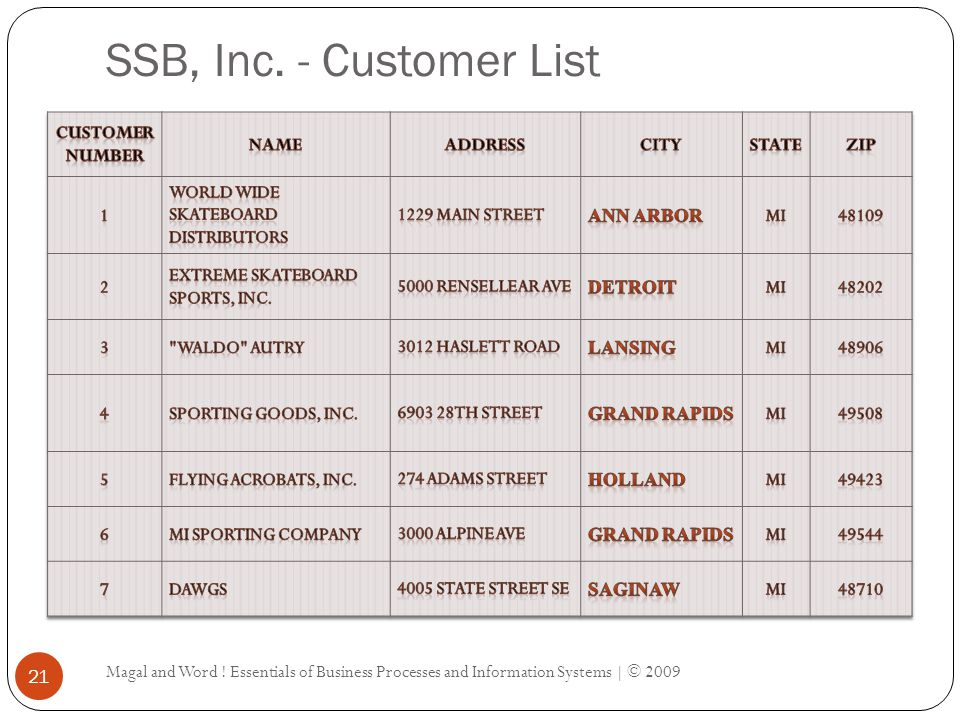 SSB, Inc. - Customer List Customer Number Name Address City State Zip
