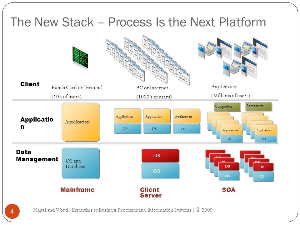 The New Stack – Process Is the Next Platform