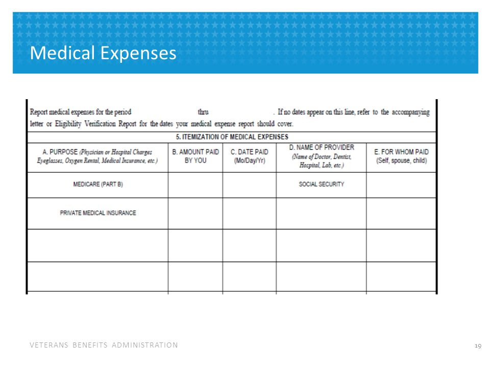 Most Common Medical Expenses