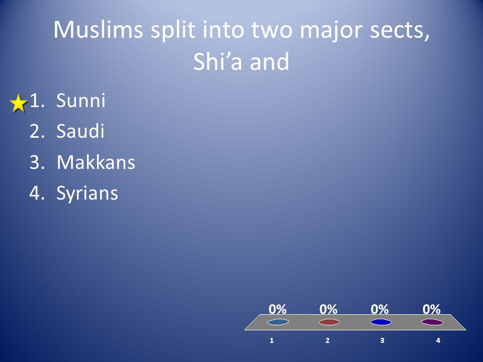 Muslims split into two major sects, Shi'a and