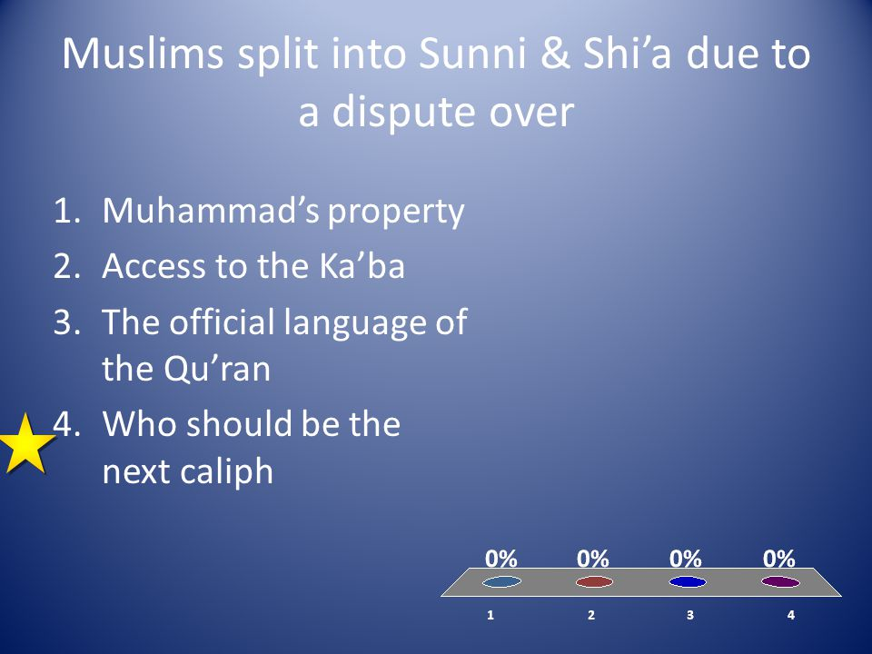 Muslims split into Sunni & Shi'a due to a dispute over