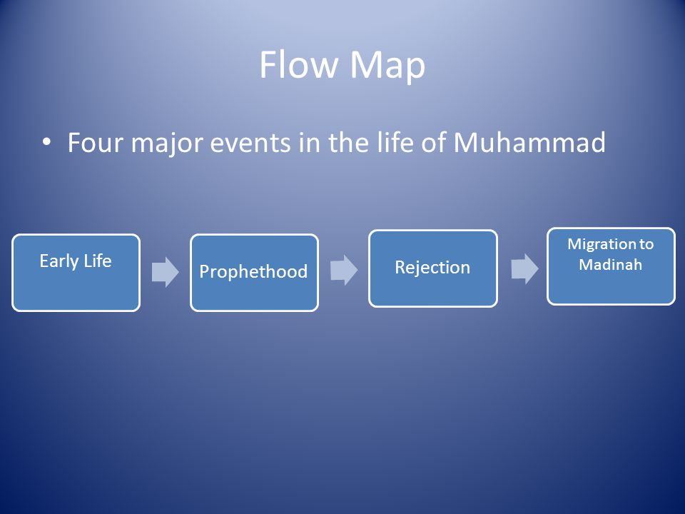 Flow Map Four major events in the life of Muhammad