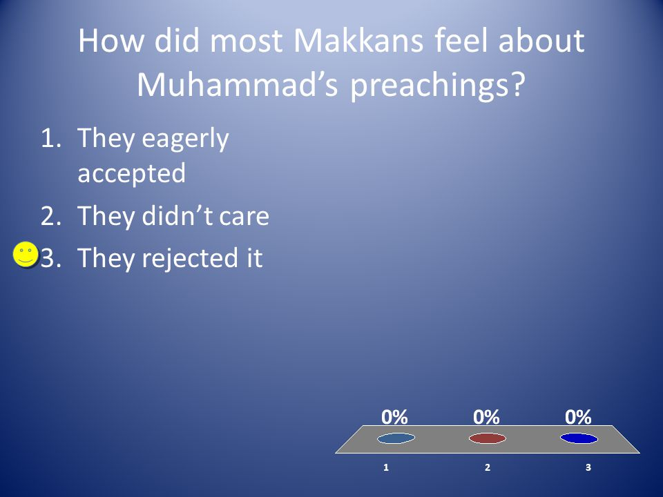 How did most Makkans feel about Muhammad's preachings