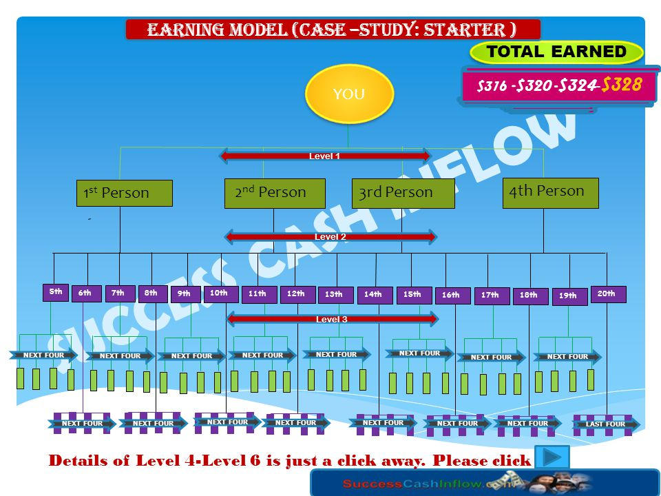 EARNING MODEL (Case –Study: Starter )