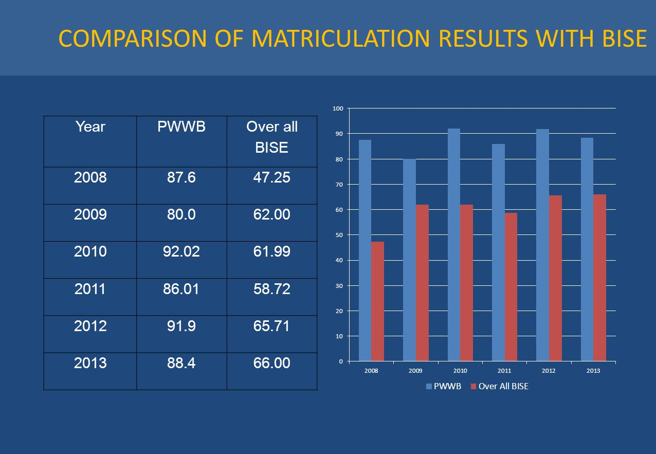 COMPARISON OF MATRICULATION RESULTS WITH BISE