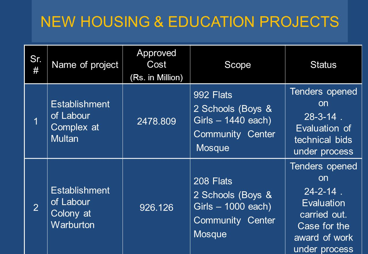 NEW HOUSING & EDUCATION PROJECTS