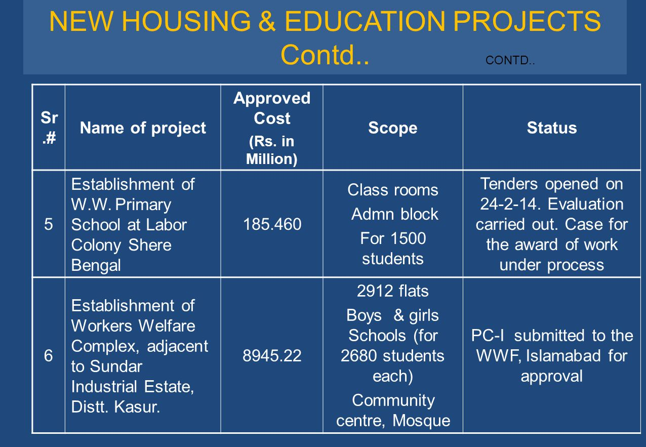 NEW HOUSING & EDUCATION PROJECTS Contd..
