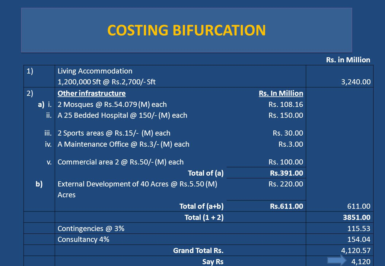 COSTING BIFURCATION Rs. in Million 1) Living Accommodation