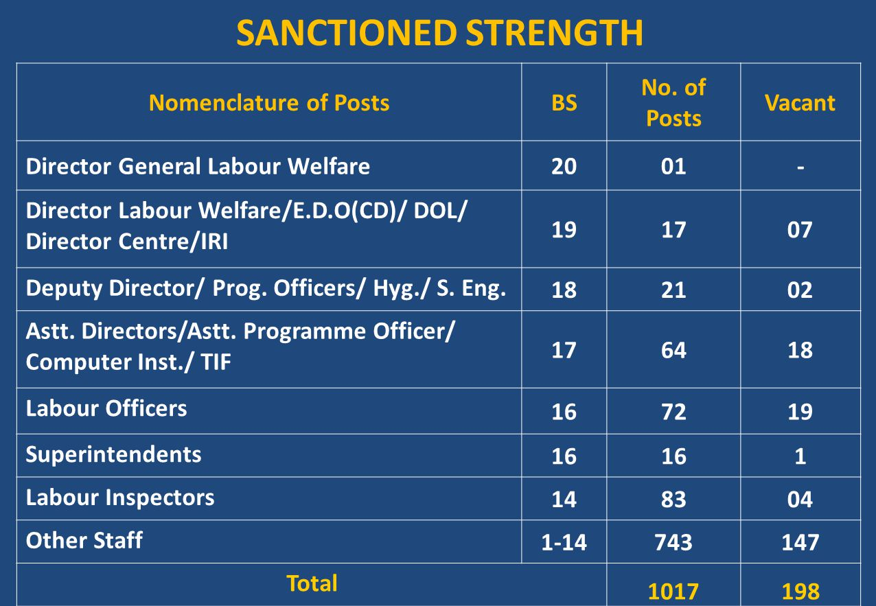 SANCTIONED STRENGTH Nomenclature of Posts BS No. of Posts Vacant