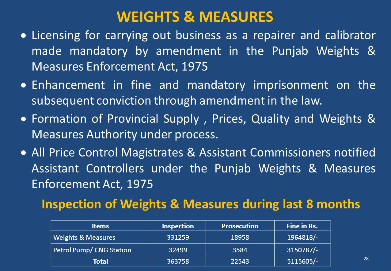 Inspection of Weights & Measures during last 8 months