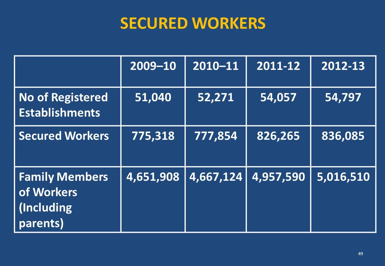 SECURED WORKERS 2009–10. 2010–11. 2011-12. 2012-13. No of Registered Establishments. 51,040. 52,271.
