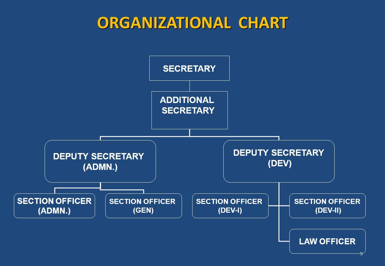 ORGANIZATIONAL CHART SECRETARY ADDITIONAL DEPUTY SECRETARY (DEV)