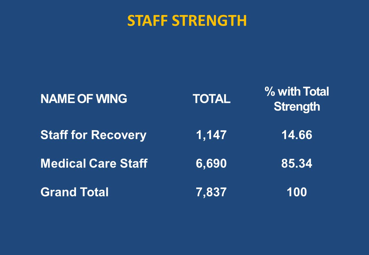 STAFF STRENGTH NAME OF WING TOTAL % with Total Strength