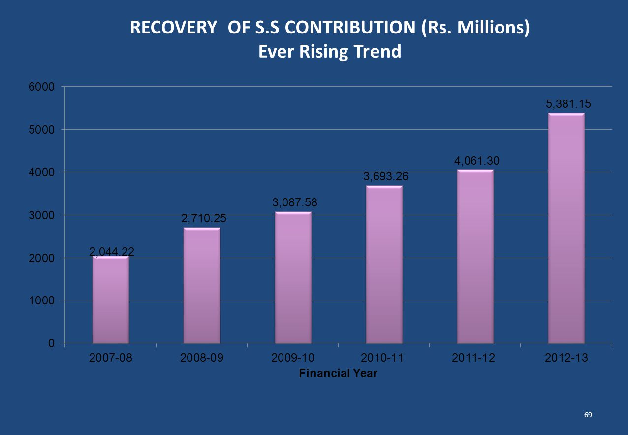 RECOVERY OF S.S CONTRIBUTION (Rs. Millions) Ever Rising Trend