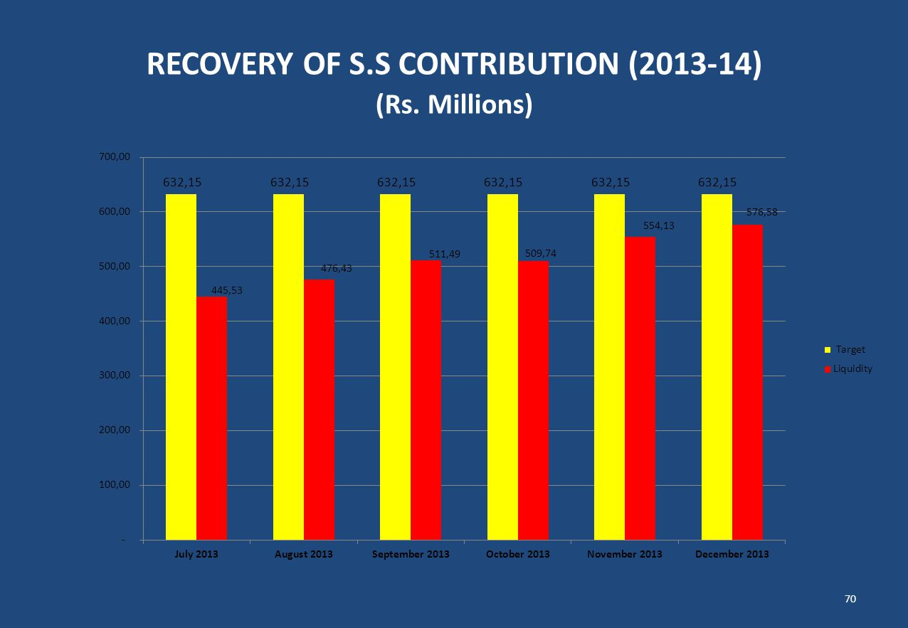 RECOVERY OF S.S CONTRIBUTION (2013-14) (Rs. Millions)